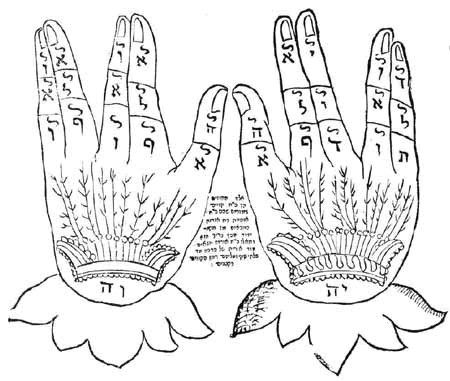 Hands Containing Hebrw Letters