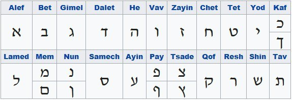 Hebrew Alphabet Meanings, Symbols: Hebrew Alphabet